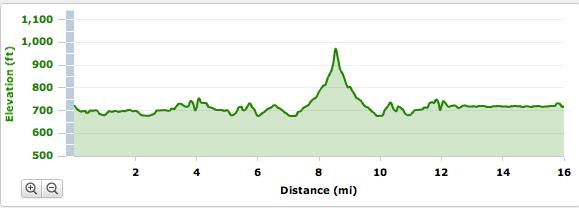 sf marathon elevation map Adaptive Training San Francisco Marathon Hills Pt 2 This