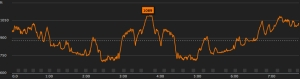 Elevation graph from my Suunto Ambit