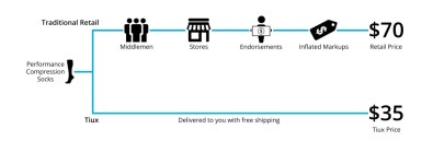 I took this from the Tiux website because it best illustrates what I am trying to tell you about their business model.